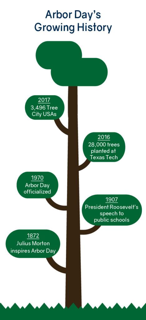 Arbor Day History Timeline