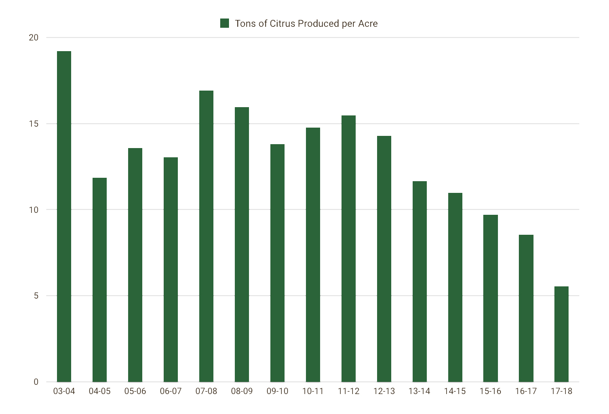 Florida Citrus Production per Acre